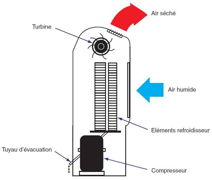 Climexel schema Déshumidificateur