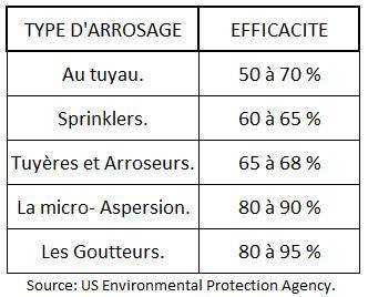 Tableau comparaison types d'arrosage