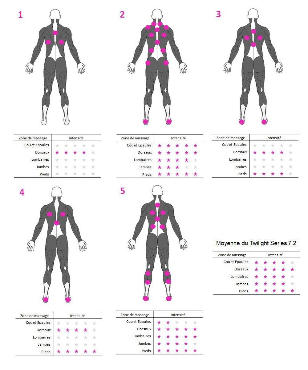 Assises et effet des massage du spa Twilight 7.2