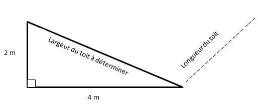 Calcul de la surface du toit