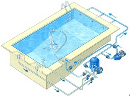 Robot de piscine irrijardin vente de robot piscine for Circuit filtration piscine