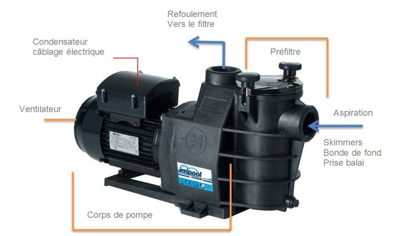 Pompe piscine irrijardin vente de pompe pour piscine for Branchement balai aspirateur piscine