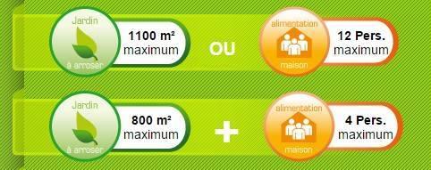 Consommation possible avec la pompe idramatic 1200