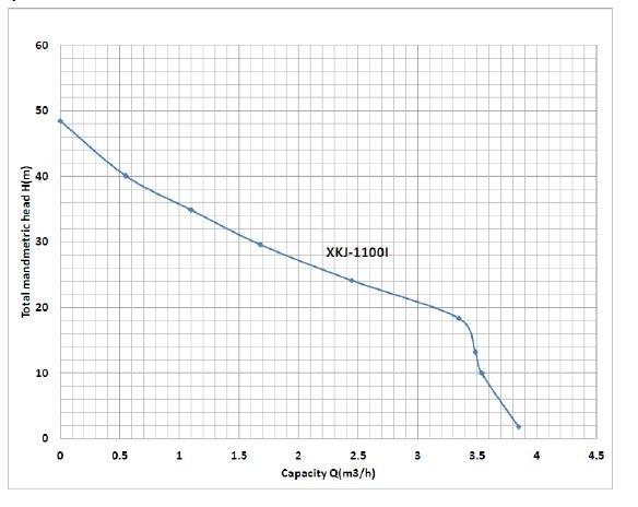 Courbe de puissance pompe de surface XKJ 1100l