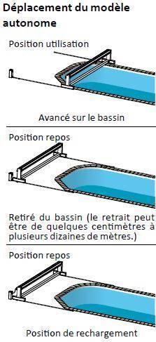 Déplacement volet de piscine autonome