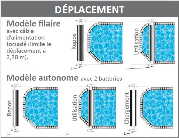 Déplacements du volet mobile de piscine surf system 2 d'Abriblue