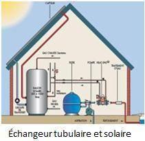 échangeur tubulaire solaire