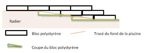 Comment faire escalier piscine bloc polystyrène