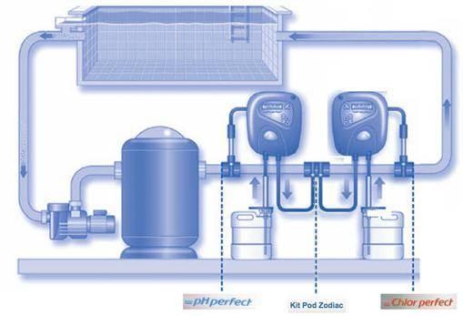 Traitement automatique de l 39 eau piscine achat en ligne for Traitement automatique piscine