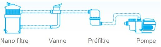 Installation filtre nanofibre avec préfiltre