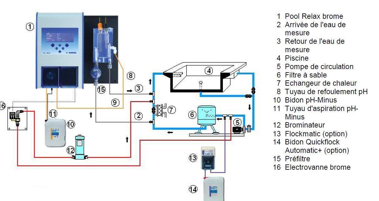 traitement automatique de l 39 eau piscine achat en ligne et magasin. Black Bedroom Furniture Sets. Home Design Ideas