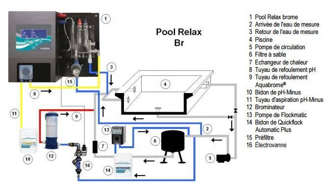 Installation Pool Relax Brome Bayrol