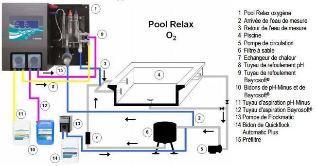 Comment passer du traitement au chlore un autre traitement piscine - Oxygene actif liquide pour piscine ...