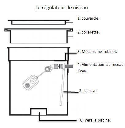 Installation du régulateur de niveau