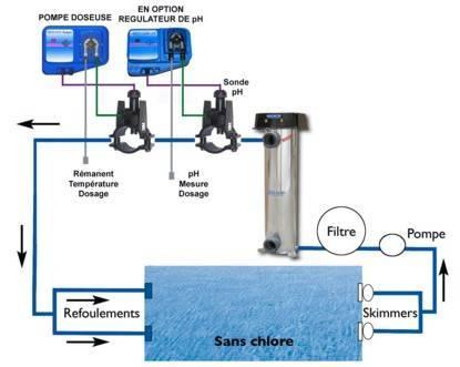 Comment passer du traitement au chlore un autre for Augmenter le ph piscine