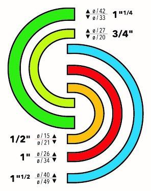 Les différents diamètres de raccords