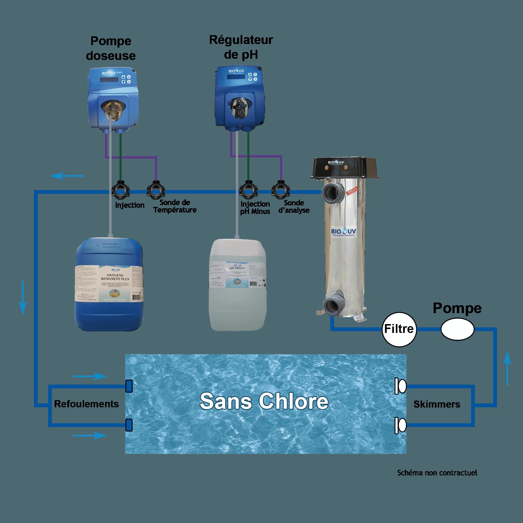 Instalación BIO-UV