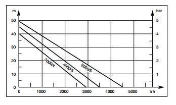 Courbes de puissances pompe surpresseur 4000/5 GARDENA