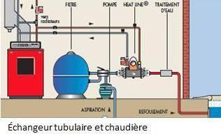 Schéma échangeur tubulaire