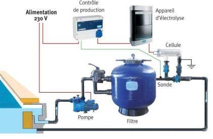 Control redox for Schema installation piscine