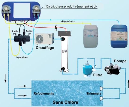 Schéma installation traitement UV piscine