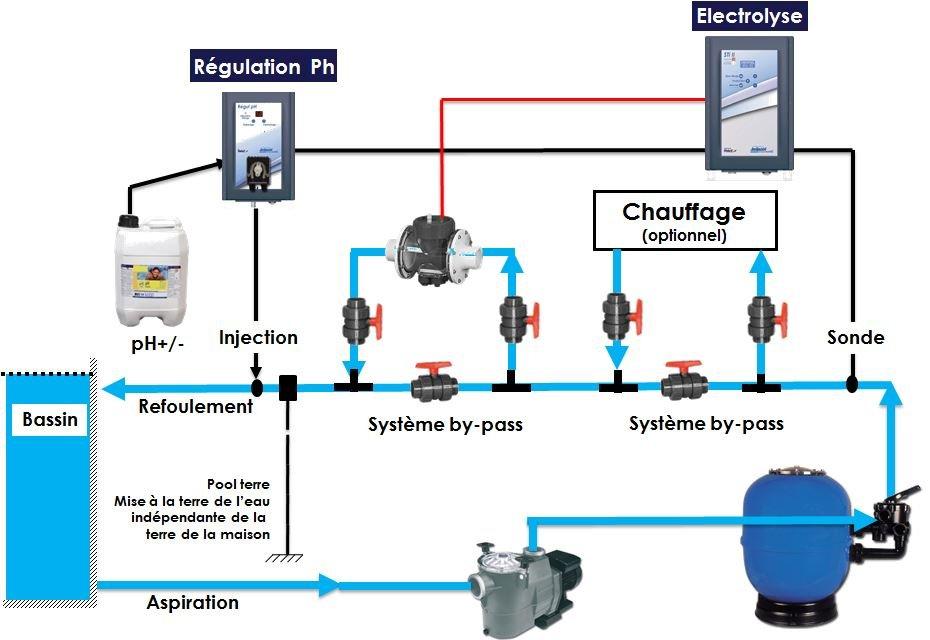 Electrolyseur au sel pour piscine prix achat en ligne for Circuit filtration piscine