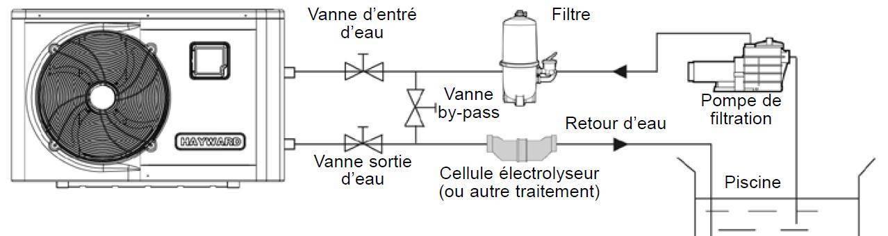 Schéma de la filtration à la PAC