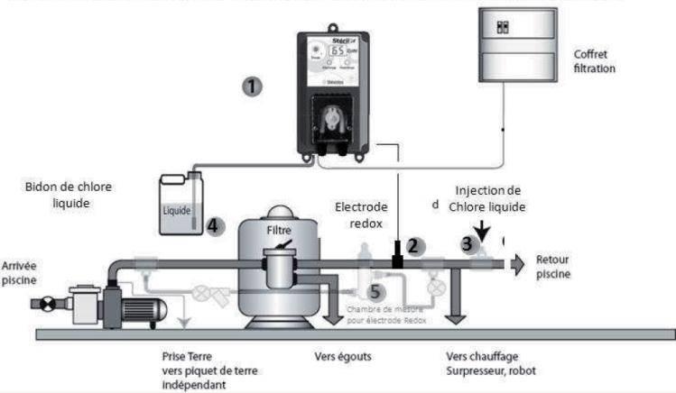 Schéma système traitement automatique au chlore