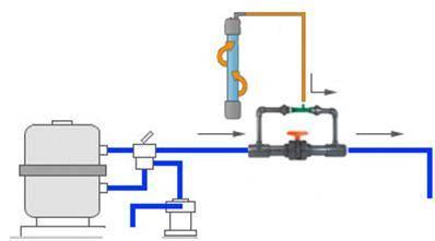 Schéma traitement de la piscine à l'ozone