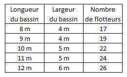 Tableau de calcul du nombre de flotteurs