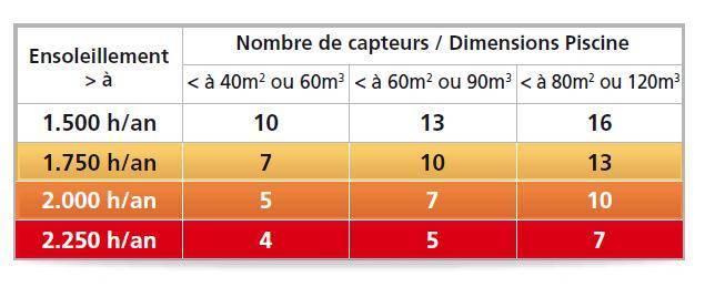 Tableau permettant de déterminer le nombre de capteurs solaire