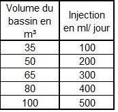 Préconisation d'injection de l'oxygène rémanant