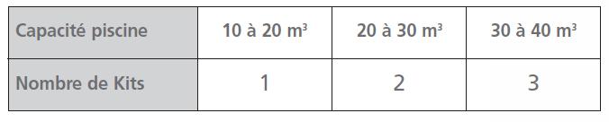 tableau qui détermine le nombre de kit