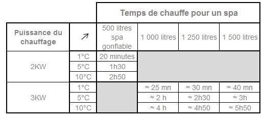 Temps de chauffe pour l'eau du spa